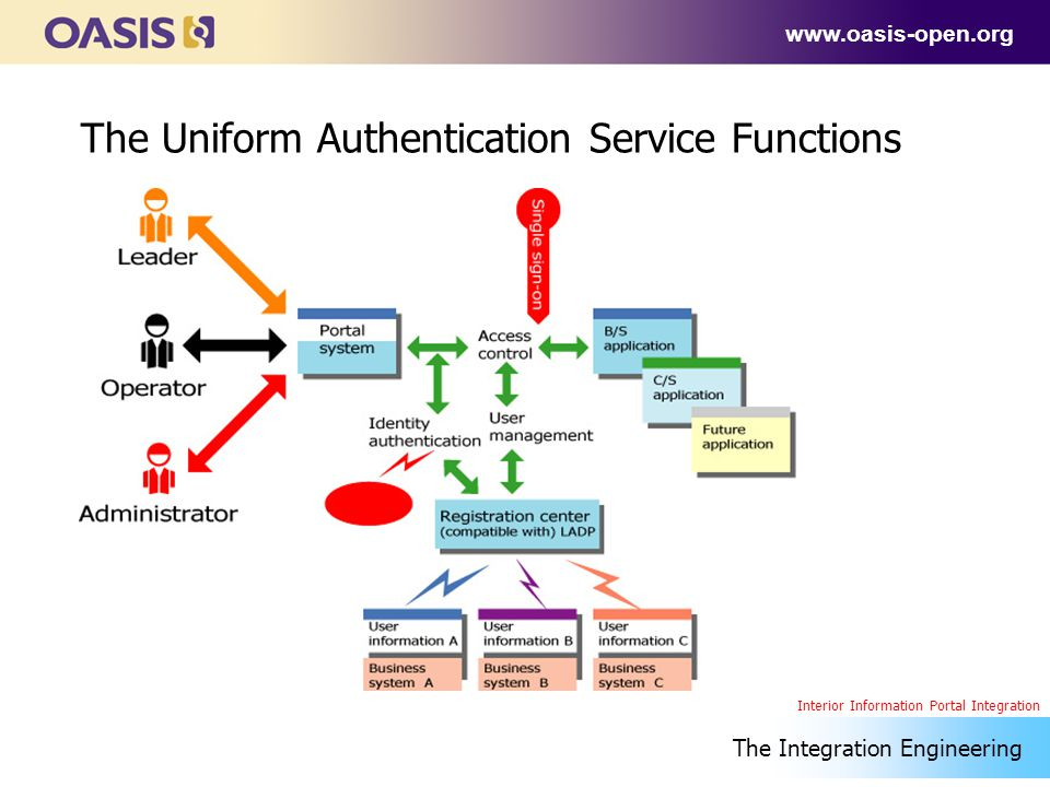 www.oasis-open.org The Uniform Authentication Service Functions The Integration Engineering Interior Information Portal Integration