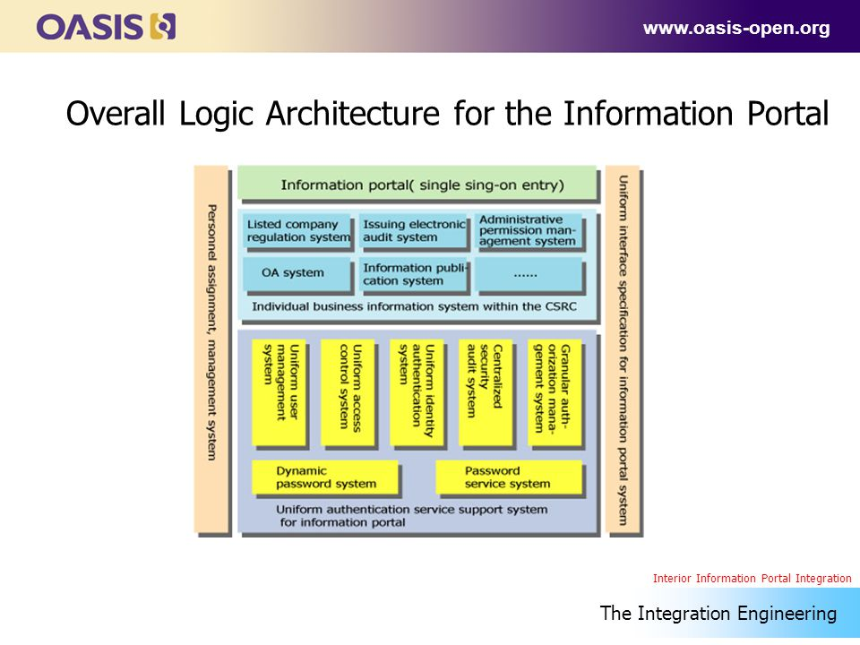 www.oasis-open.org Overall Logic Architecture for the Information Portal The Integration Engineering Interior Information Portal Integration