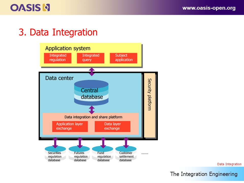 www.oasis-open.org 3. Data Integration The Integration Engineering Data Integration