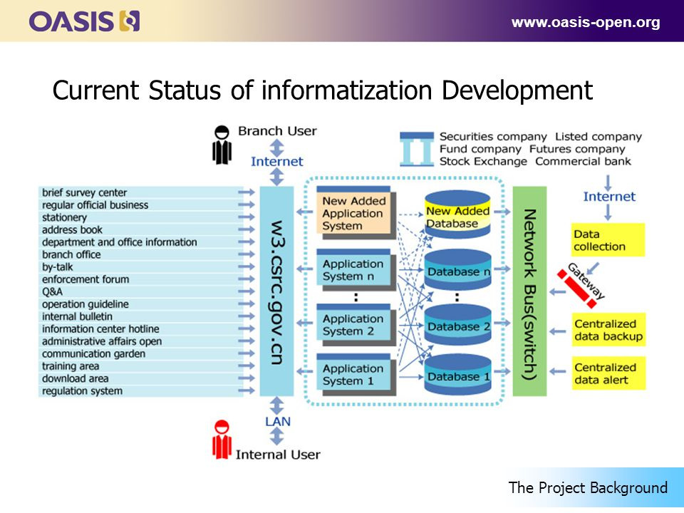 www.oasis-open.org Current Status of informatization Development The Project Background