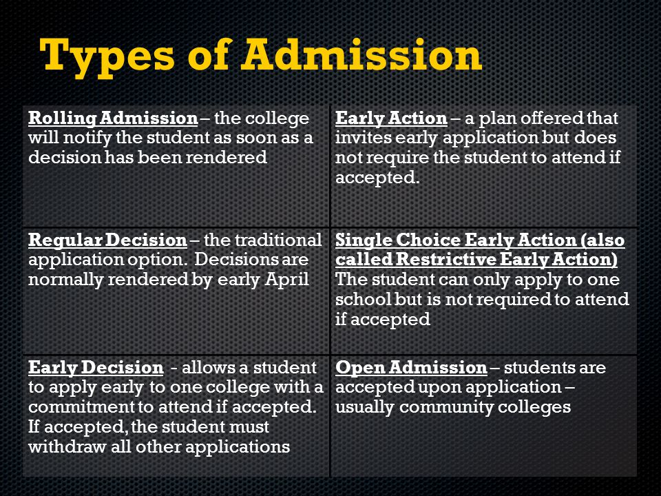 Types of Admission Rolling Admission – the college will notify the student as soon as a decision has been rendered Early Action – a plan offered that