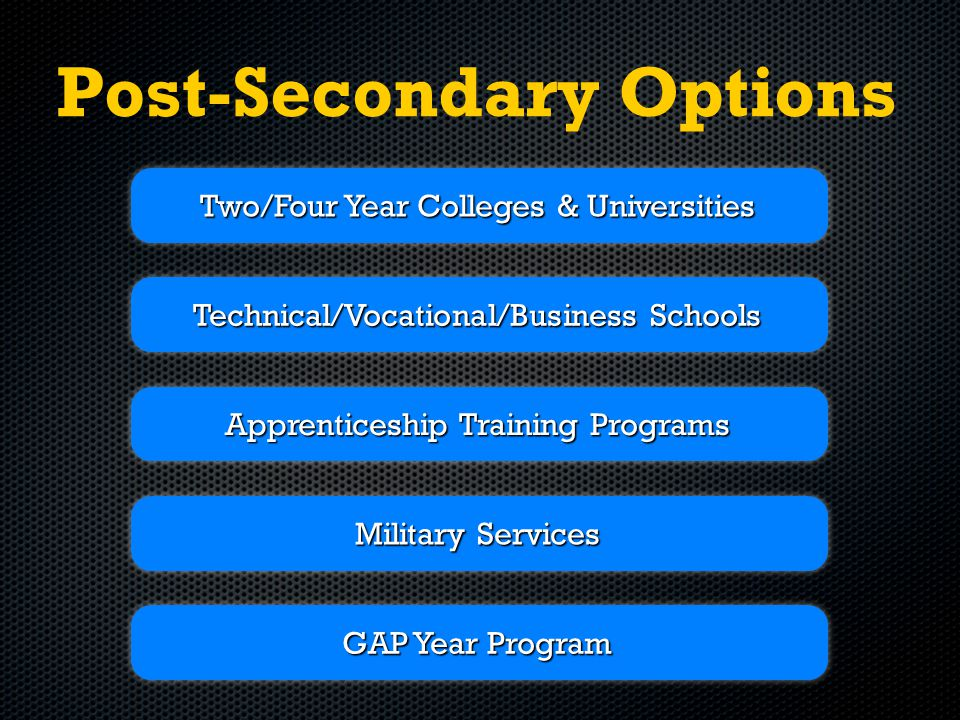 Post-Secondary Options Two/Four Year Colleges & Universities Technical/Vocational/Business Schools Apprenticeship Training Programs Military Services GAP Year Program