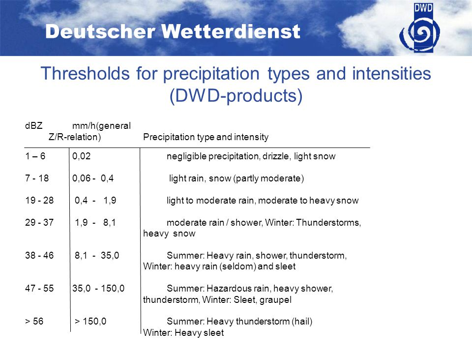 Deutscher Wetterdienst Thresholds for precipitation types and intensities (DWD-products) dBZ mm/h(general Z/R-relation)Precipitation type and intensity 1 – 60,02negligible precipitation, drizzle, light snow 7 - 18 0,06 - 0,4 light rain, snow (partly moderate) 19 - 28 0,4 - 1,9light to moderate rain, moderate to heavy snow 29 - 37 1,9 - 8,1moderate rain / shower, Winter: Thunderstorms, heavy snow 38 - 46 8,1 - 35,0Summer: Heavy rain, shower, thunderstorm, Winter: heavy rain (seldom) and sleet 47 - 5535,0 - 150,0Summer: Hazardous rain, heavy shower, thunderstorm, Winter: Sleet, graupel > 56 > 150,0Summer: Heavy thunderstorm (hail) Winter: Heavy sleet