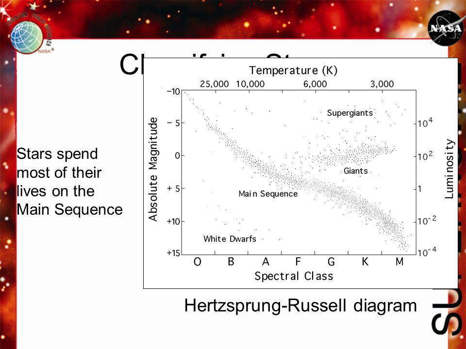 Classifying Stars Hertzsprung-Russell diagram Stars spend most of their lives on the Main Sequence