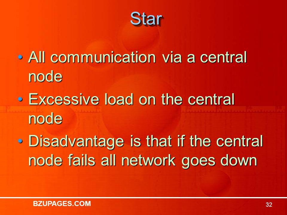BZUPAGES.COM 31StarStar Central Control Node