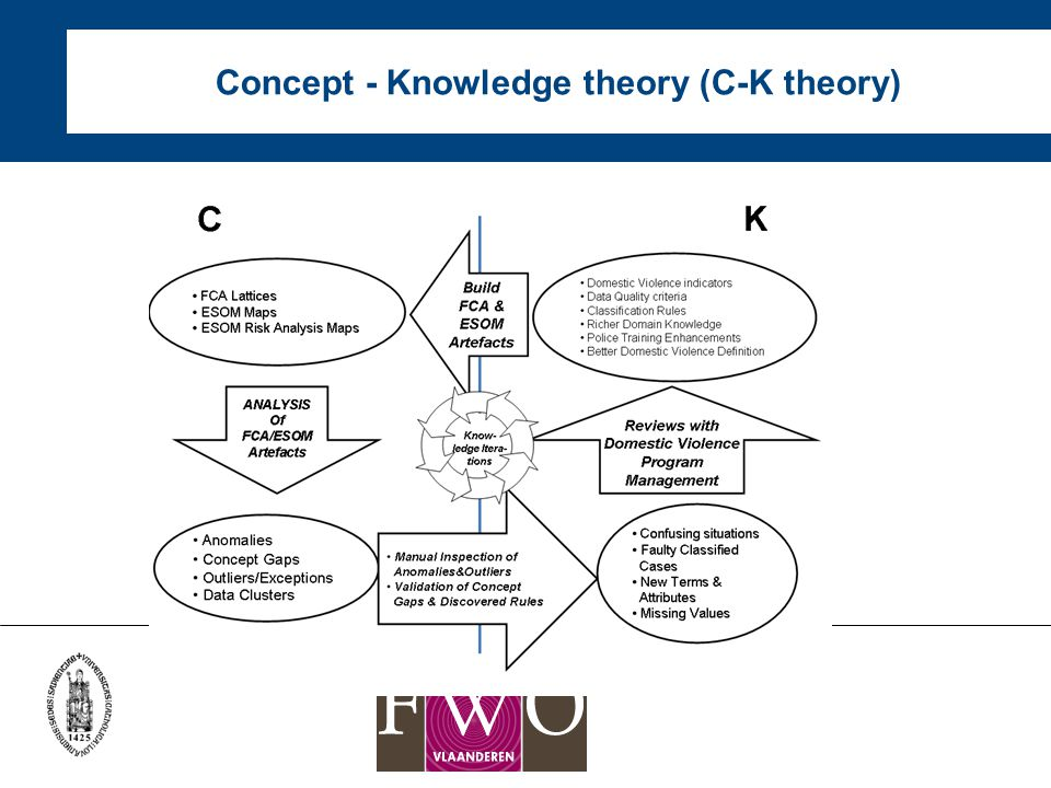 Concept - Knowledge theory (C-K theory)