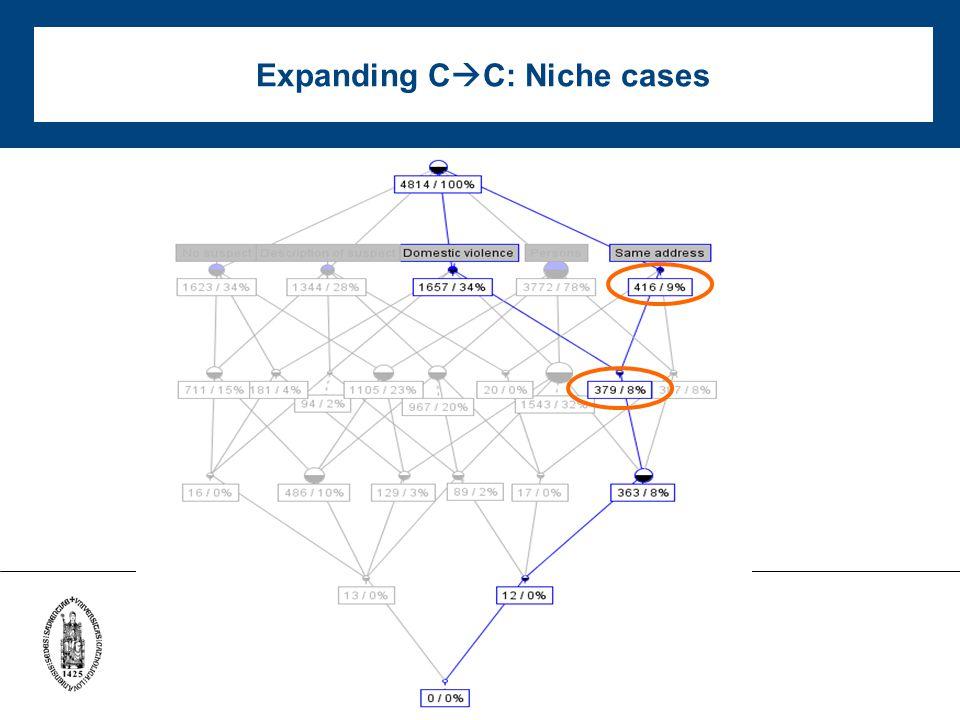 Expanding C  C: Niche cases