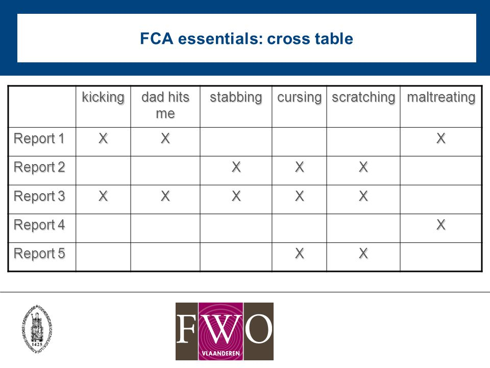 FCA essentials: cross table kicking dad hits me stabbingcursingscratchingmaltreating Report 1 XXX Report 2 XXX Report 3 XXXXX Report 4 X Report 5 XX