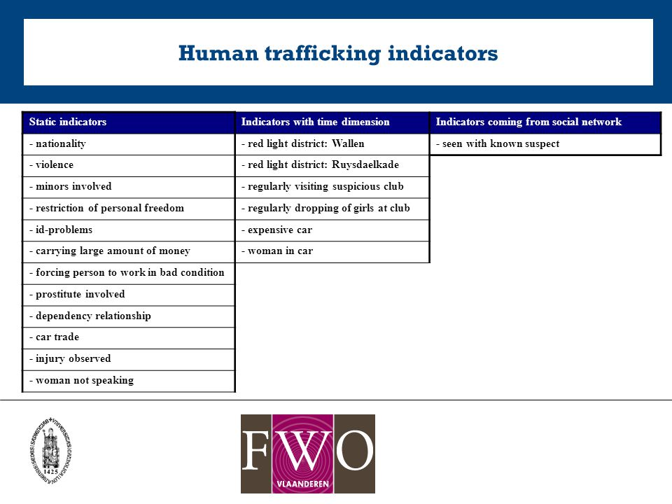 Human trafficking indicators Static indicatorsIndicators with time dimensionIndicators coming from social network - nationality- red light district: Wallen- seen with known suspect - violence- red light district: Ruysdaelkade - minors involved- regularly visiting suspicious club - restriction of personal freedom- regularly dropping of girls at club - id-problems- expensive car - carrying large amount of money- woman in car - forcing person to work in bad condition - prostitute involved - dependency relationship - car trade - injury observed - woman not speaking