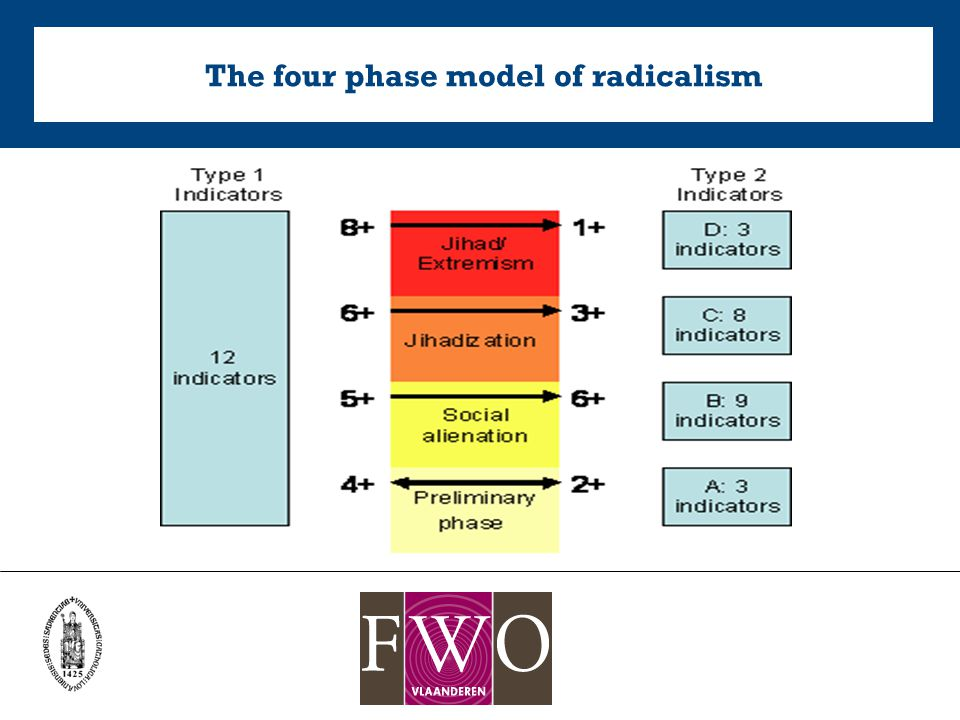 The four phase model of radicalism
