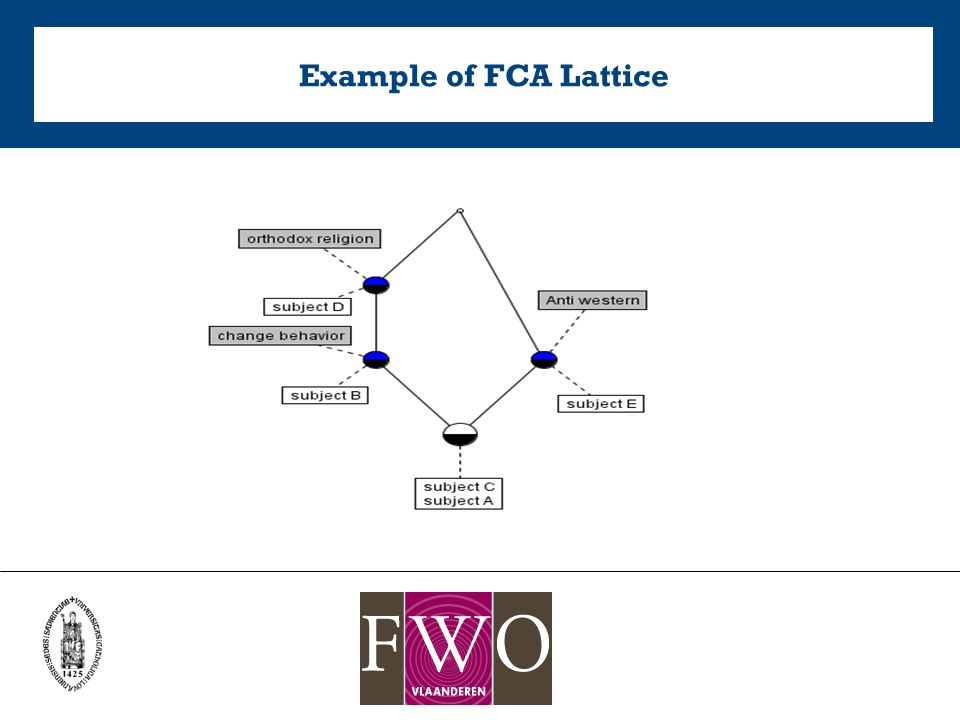 Example of FCA Lattice