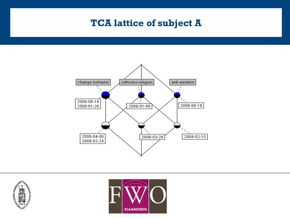 TCA lattice of subject A