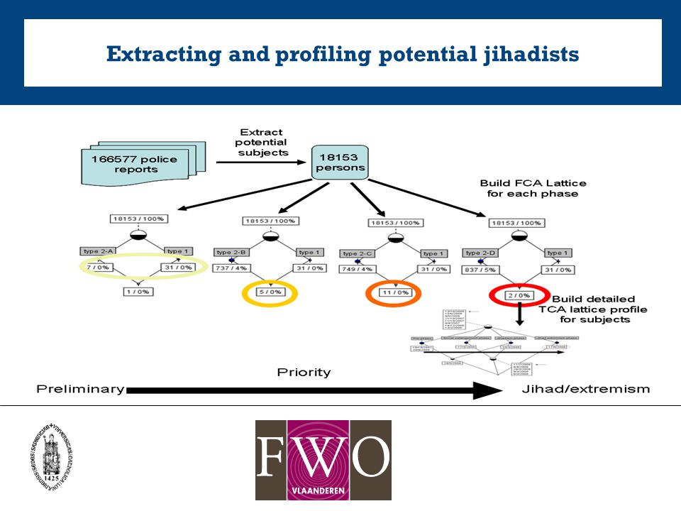 Extracting and profiling potential jihadists