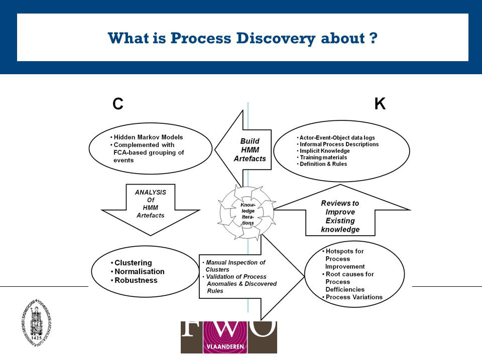 What is Process Discovery about