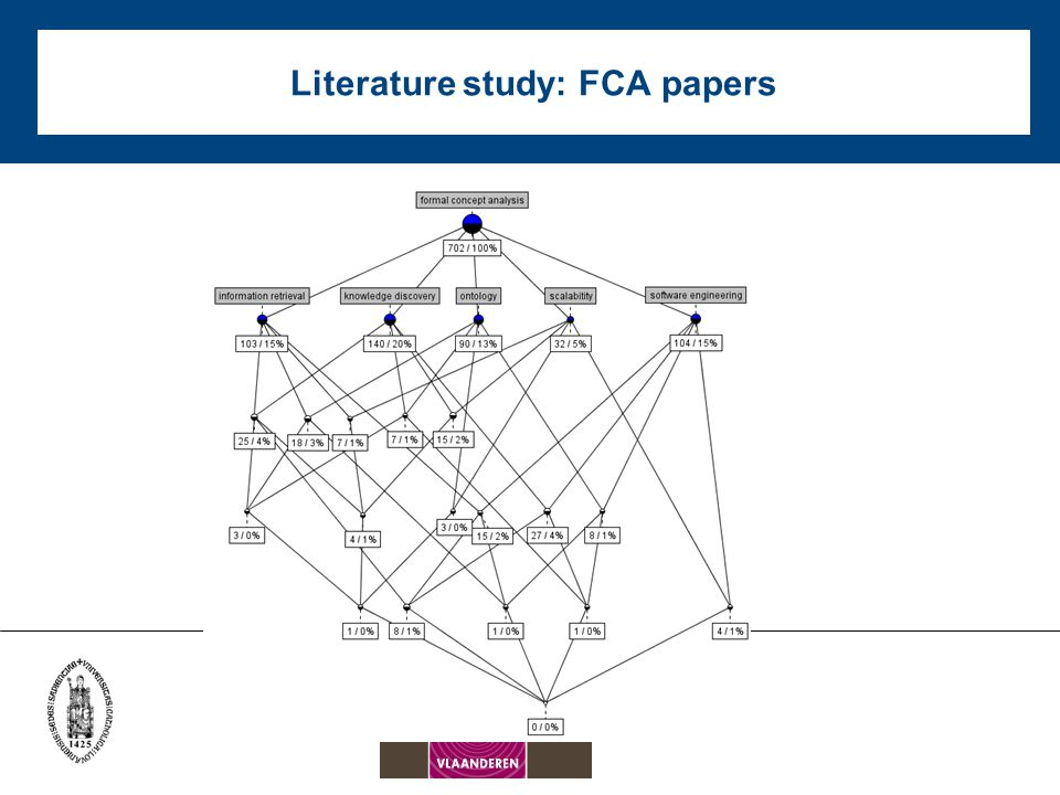 Literature study: KDD papers
