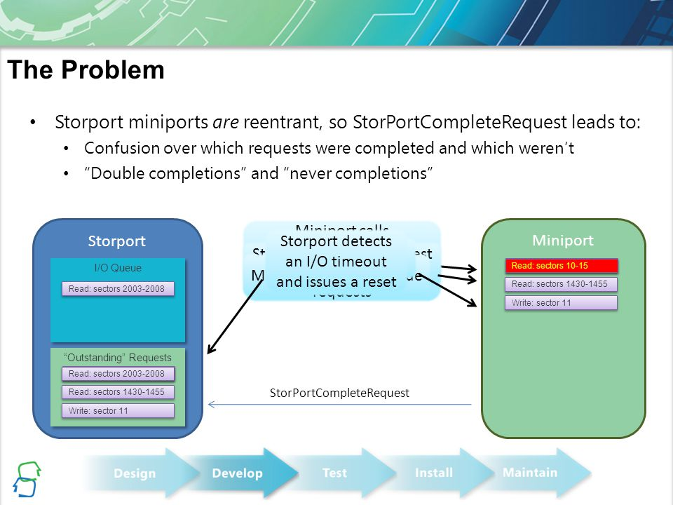 """Storport miniports are reentrant, so StorPortCompleteRequest leads to: Confusion over which requests were completed and which weren't """"Double completi"""