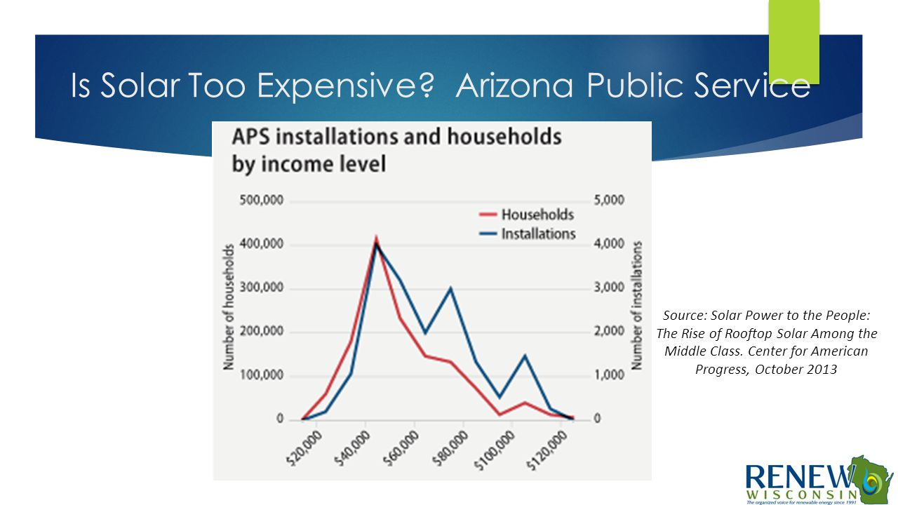Is Solar Too Expensive? Arizona Public Service Source: Solar Power to the People: The Rise of Rooftop Solar Among the Middle Class. Center for America