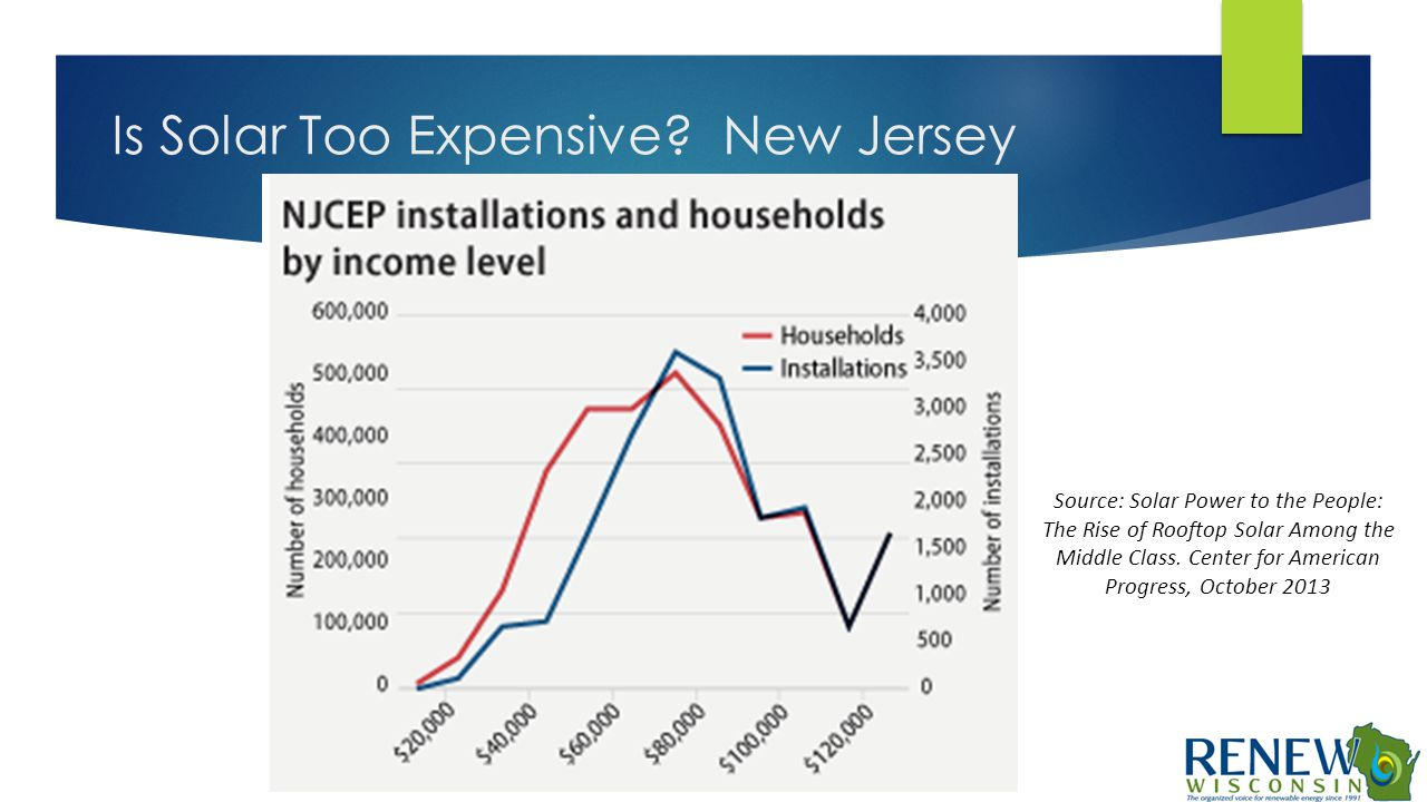 Is Solar Too Expensive? New Jersey Source: Solar Power to the People: The Rise of Rooftop Solar Among the Middle Class. Center for American Progress,