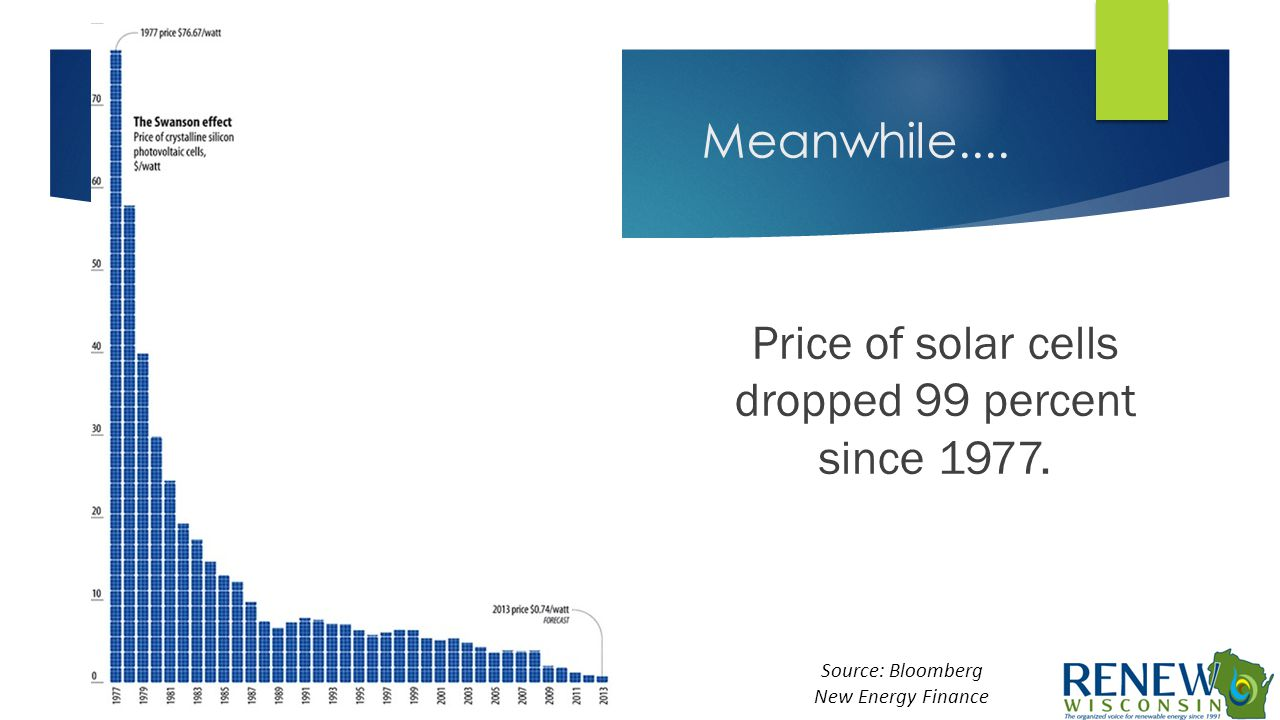 Meanwhile.... Source: Bloomberg New Energy Finance Price of solar cells dropped 99 percent since 1977.