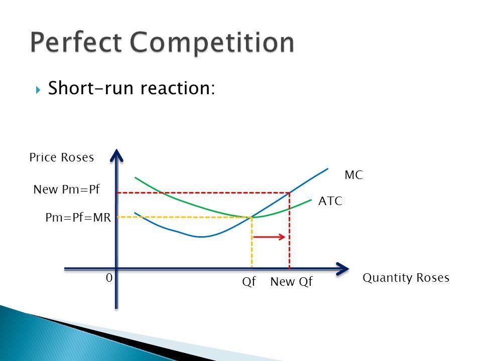  Short-run reaction: Quantity Roses Price Roses 0 ATC Qf MC Pm=Pf=MR New Pm=Pf New Qf
