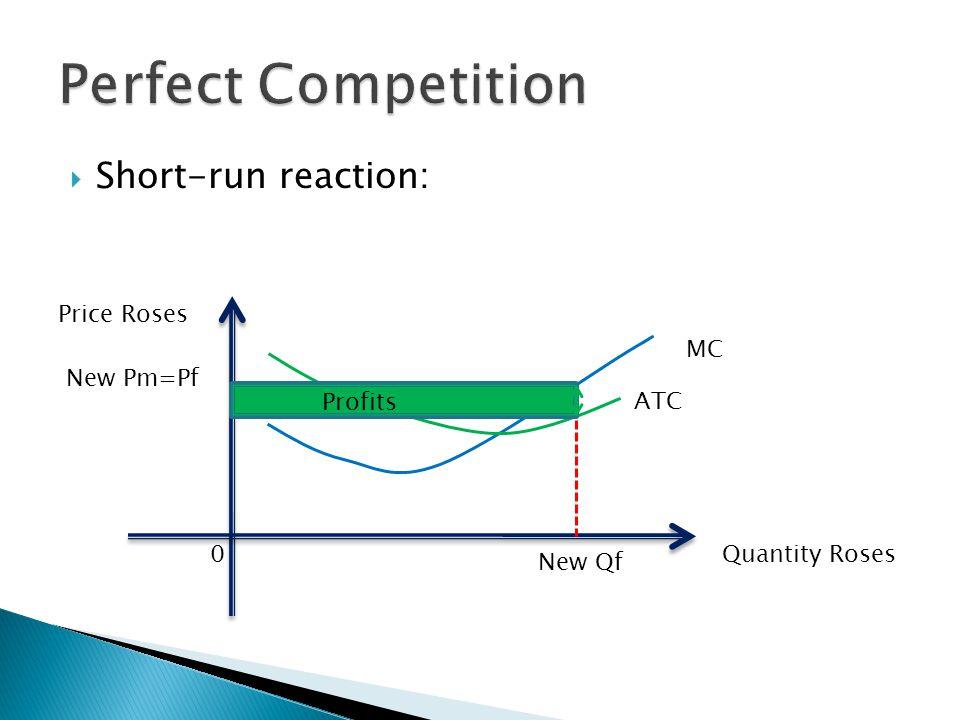  Short-run reaction: Quantity Roses Price Roses 0 ATC MC New Pm=Pf New Qf Profits