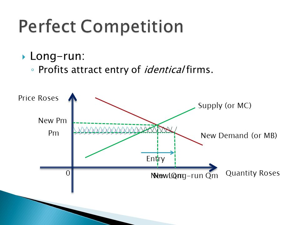  Long-run: ◦ Profits attract entry of identical firms. Quantity Roses Price Roses 0 Supply (or MC) Pm New Demand (or MB) New Qm New Pm New Long-run Q