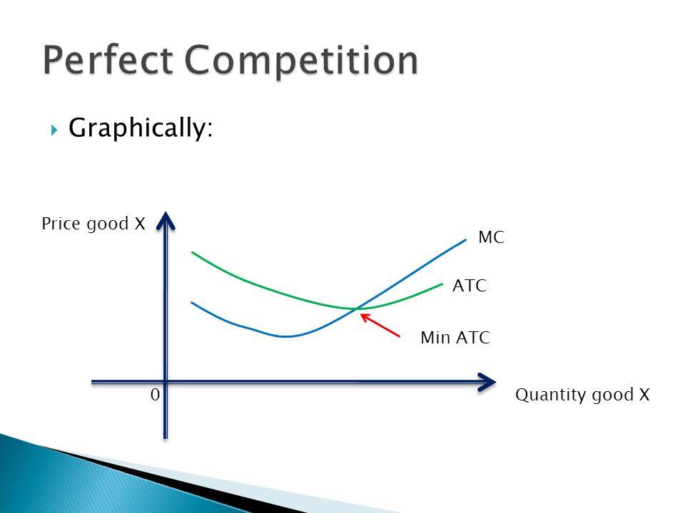 Graphically: Quantity good X Price good X 0 MC ATC Min ATC