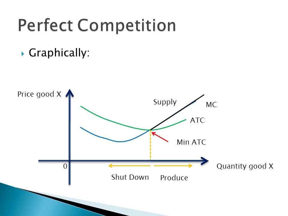  Graphically: Quantity good X Price good X 0 Supply ATC Min ATC Produce Shut Down MC