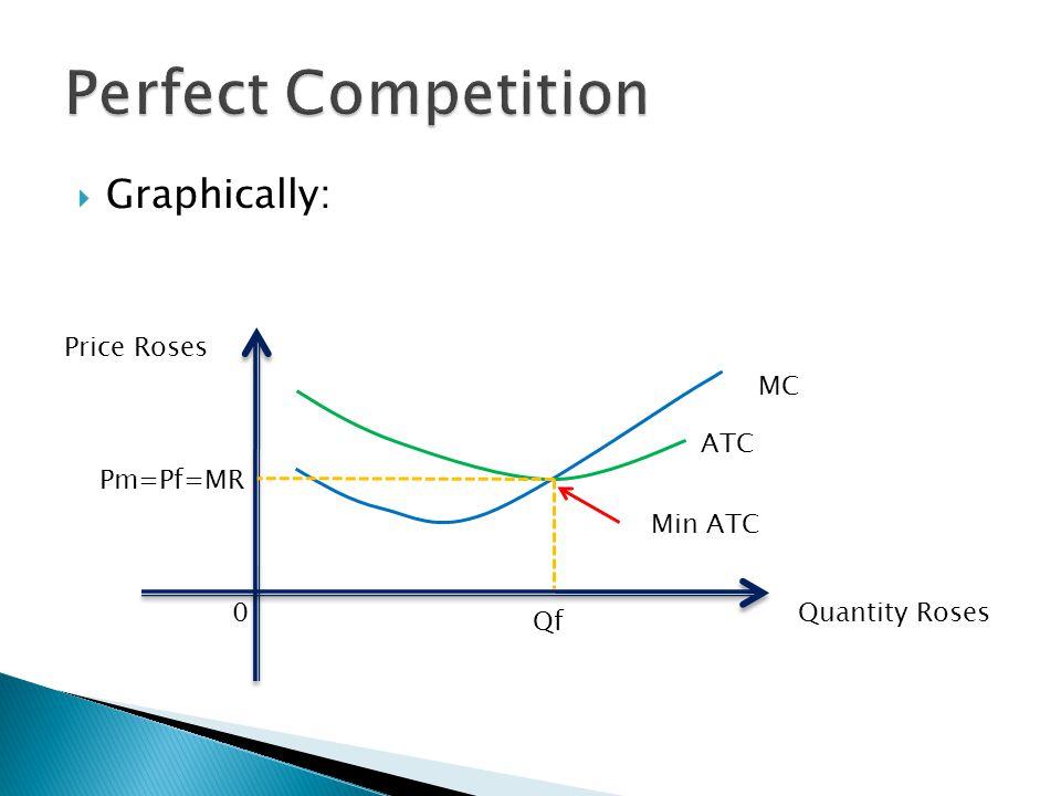  Graphically: Quantity Roses Price Roses 0 ATC Min ATC Qf MC Pm=Pf=MR