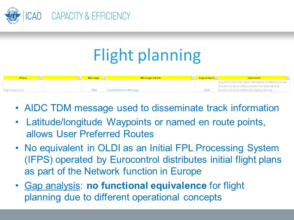 AIDC TDM message used to disseminate track information Latitude/longitude Waypoints or named en route points, allows User Preferred Routes No equivale