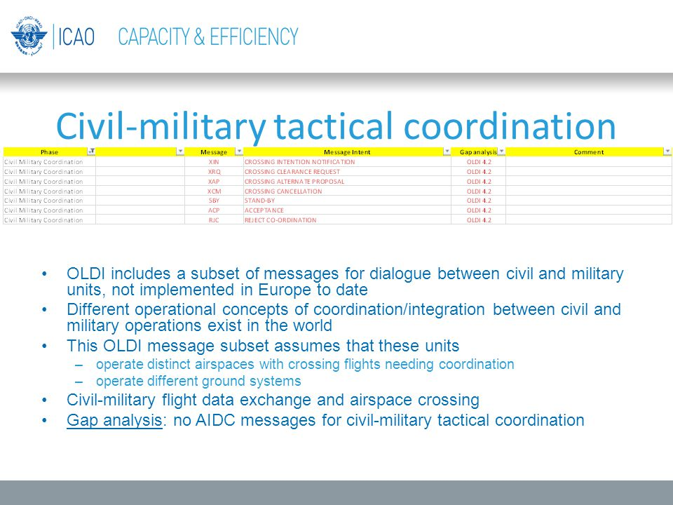 OLDI includes a subset of messages for dialogue between civil and military units, not implemented in Europe to date Different operational concepts of