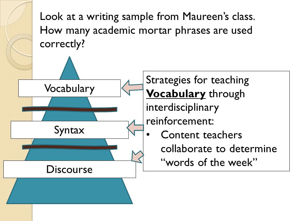 Syntax: sentence frames help students understand how the words are used in sentences manipulatives Vocabulary Syntax Discourse Strategies for teaching