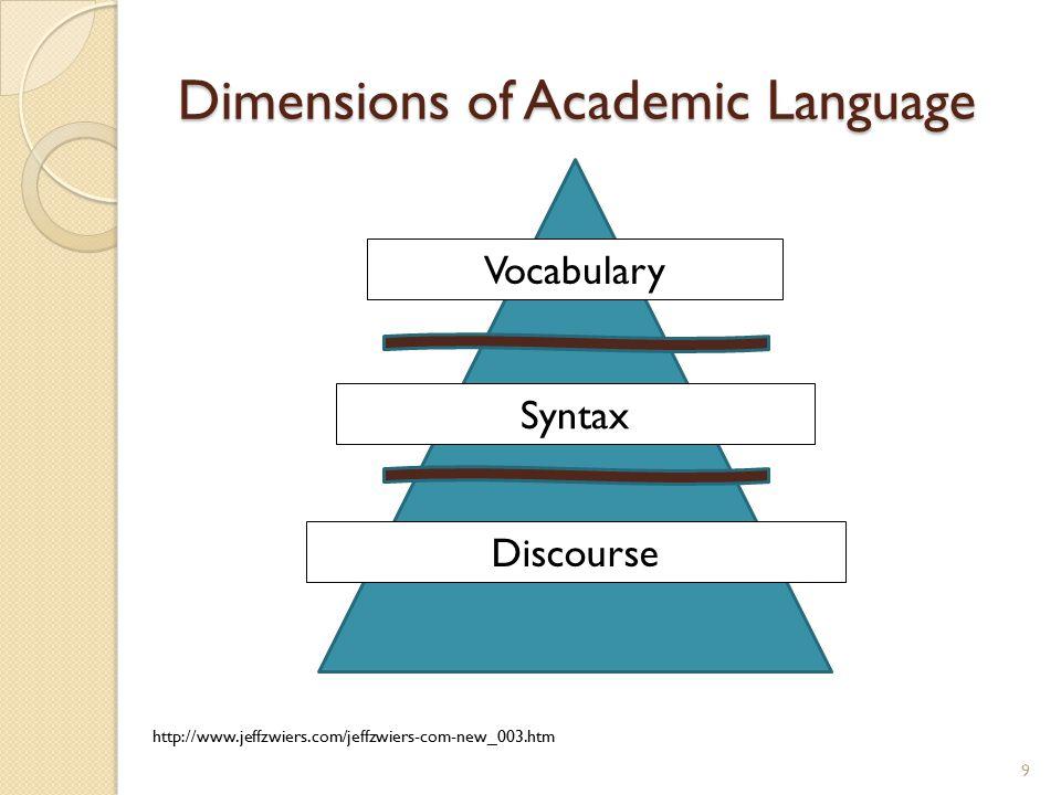 Dimensions of Academic Language 9 Vocabulary Syntax Discourse http://www.jeffzwiers.com/jeffzwiers-com-new_003.htm