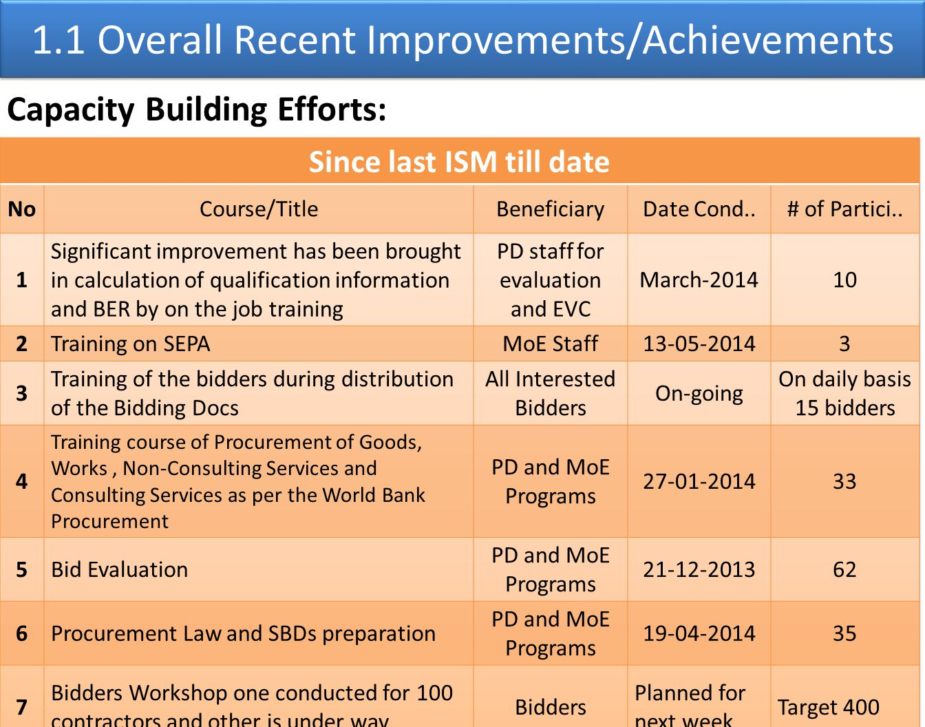 1.1 Overall Recent Improvements/Achievements Capacity Building Efforts: