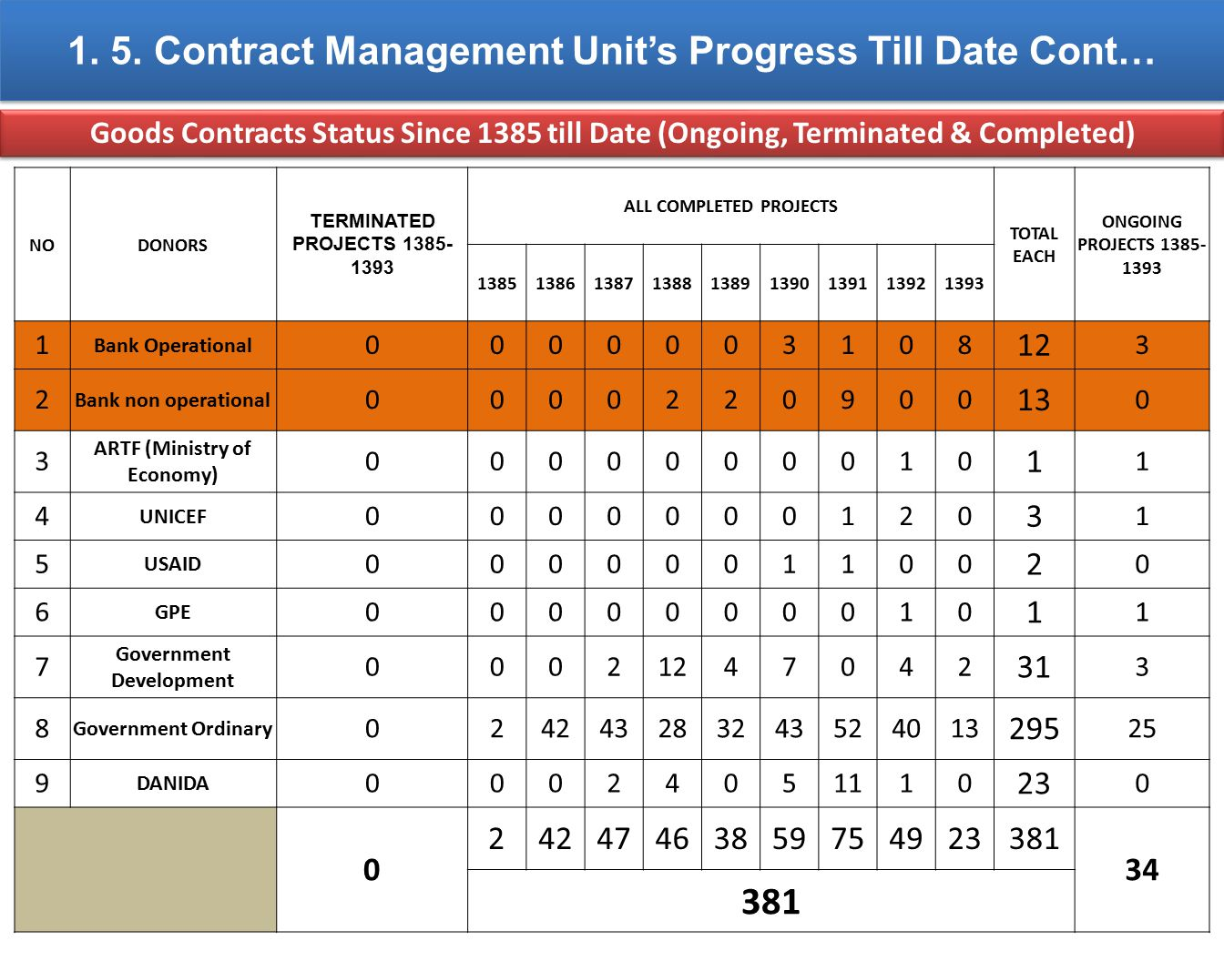 1. 5. Contract Management Unit's Progress Till Date Cont… Goods Contracts Status Since 1385 till Date (Ongoing, Terminated & Completed) NODONORS TERMI
