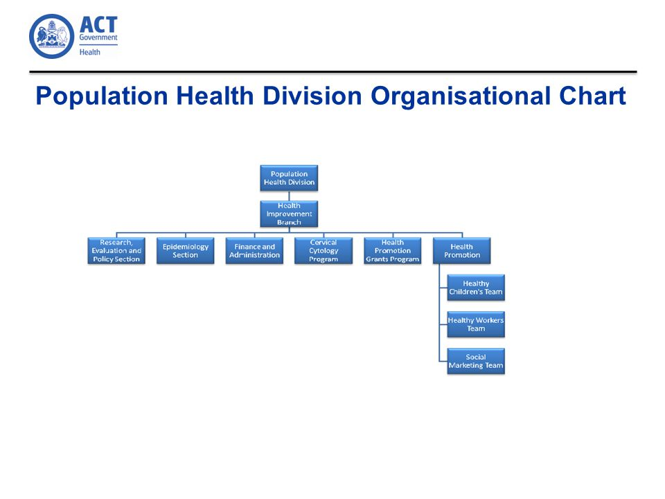 Population Health Division Organisational Chart