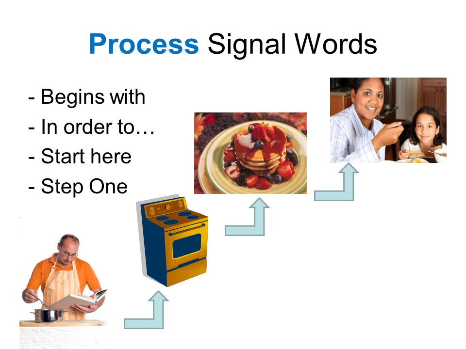 Process Signal Words - Begins with - In order to… - Start here - Step One