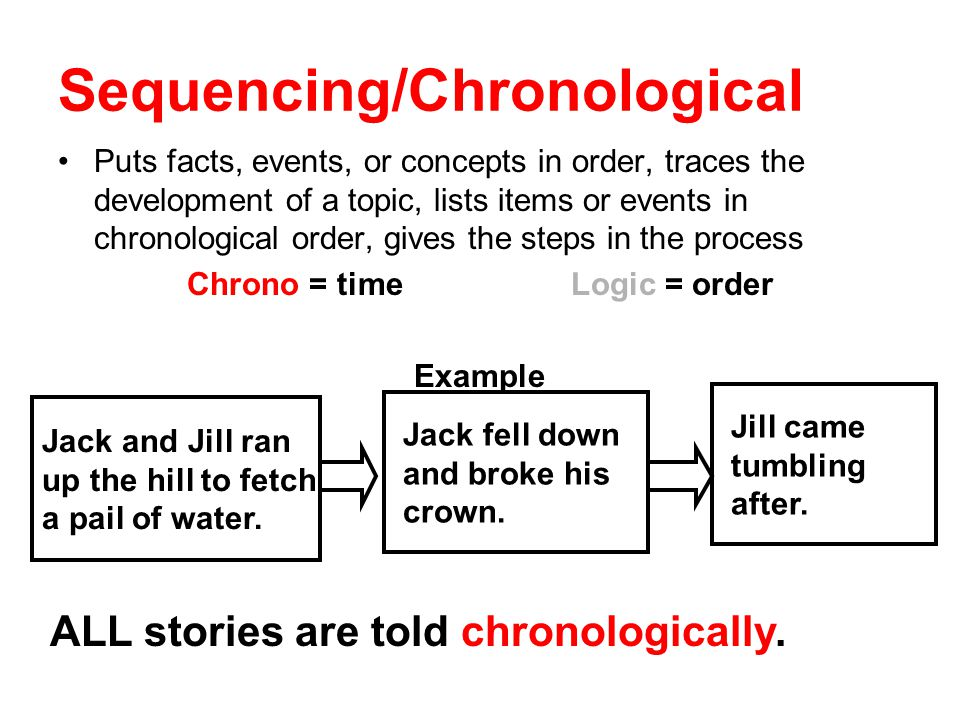 Sequencing/Chronological Puts facts, events, or concepts in order, traces the development of a topic, lists items or events in chronological order, gives the steps in the process Chrono = timeLogic = order Example Jack and Jill ran up the hill to fetch a pail of water.