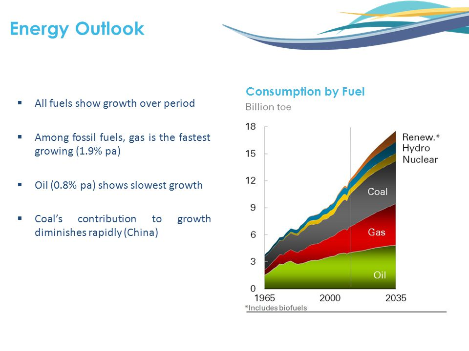  All fuels show growth over period  Among fossil fuels, gas is the fastest growing (1.9% pa)  Oil (0.8% pa) shows slowest growth  Coal's contribut