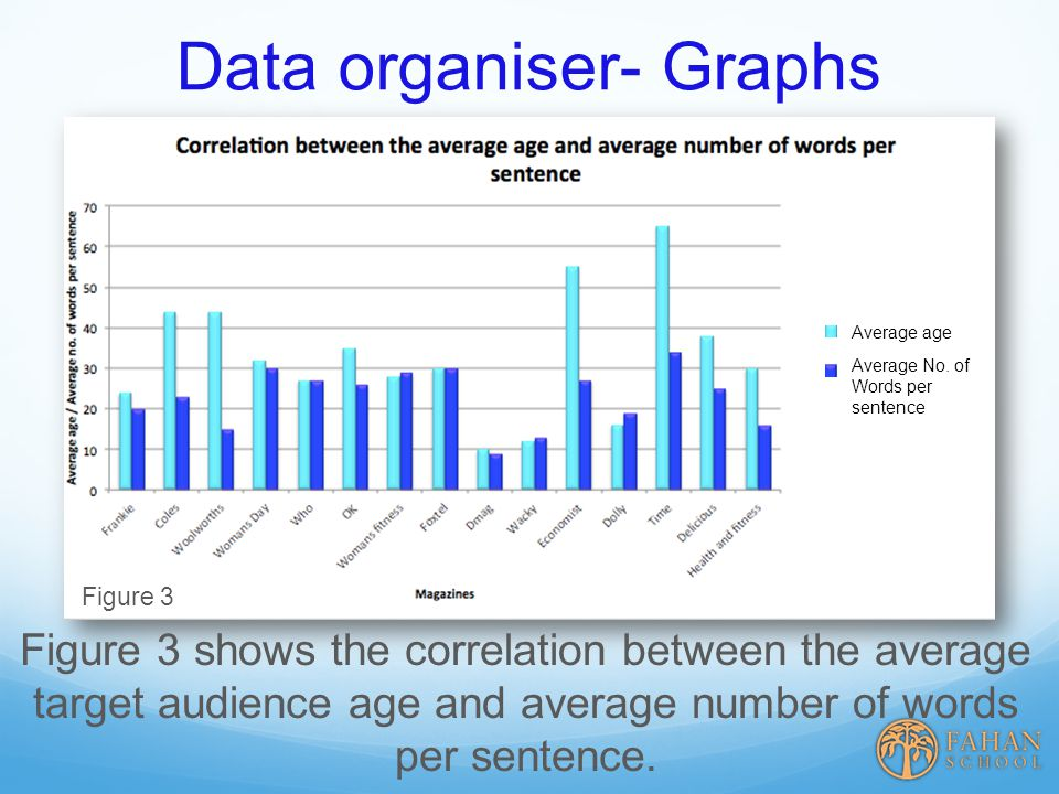 Data organiser- Graphs Figure 3 Figure 3 shows the correlation between the average target audience age and average number of words per sentence.