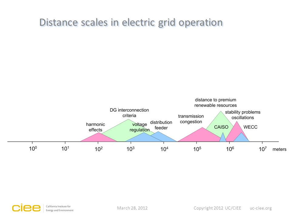 Distance scales in electric grid operation March 28, 2012Copyright 2012 UC/CIEE uc-ciee.org