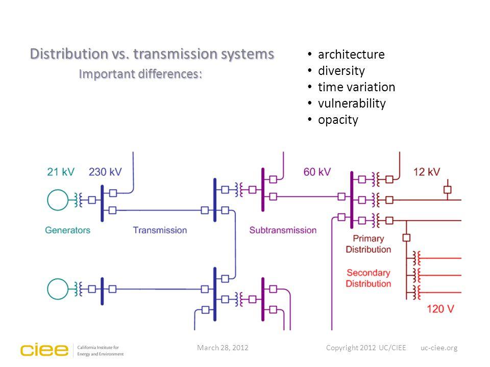Distribution vs.
