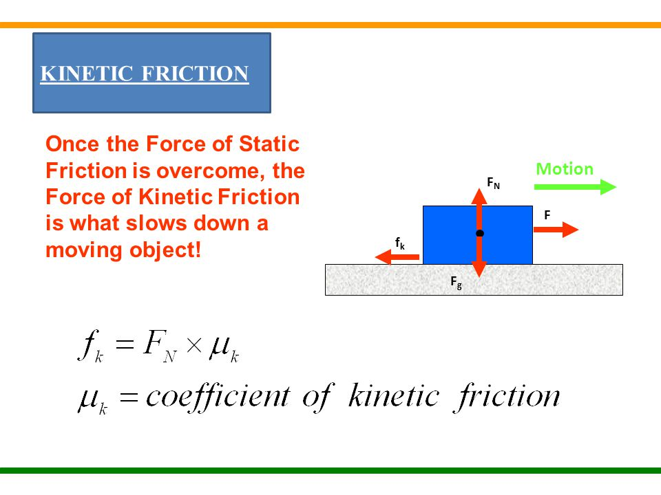 KINETIC FRICTION FNFN fkfk F FgFg Once the Force of Static Friction is overcome, the Force of Kinetic Friction is what slows down a moving object.