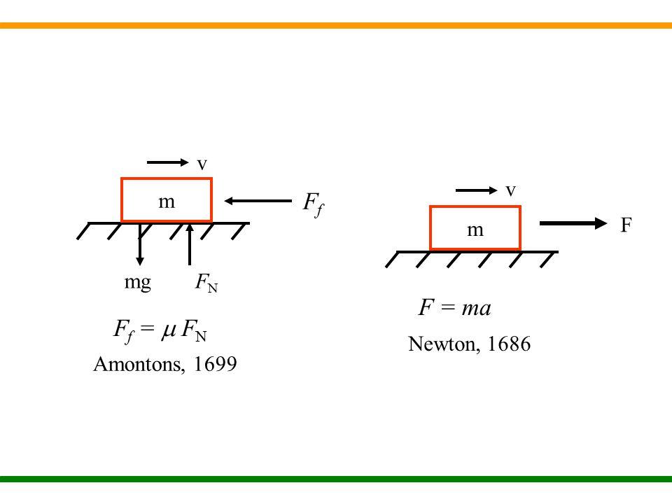 m mgFNFN v F f =  F N Amontons, 1699 FfFf m v F = ma Newton, 1686 F