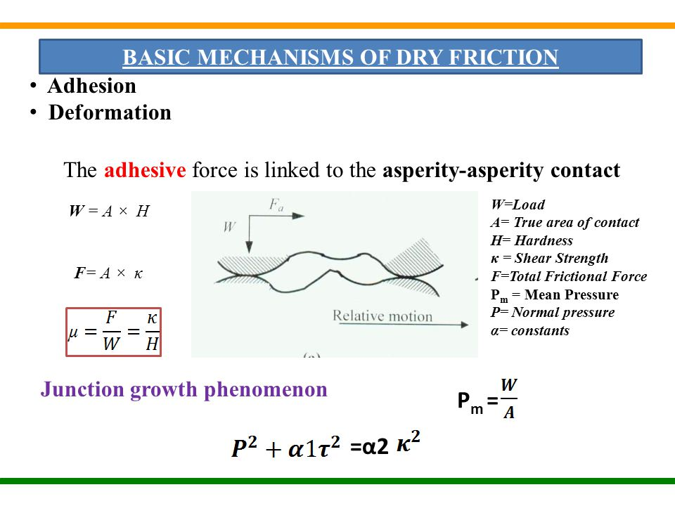 BASIC MECHANISMS OF DRY FRICTION Adhesion Deformation The adhesive force is linked to the asperity-asperity contact W = A × H W=Load A= True area of contact H= Hardness κ = Shear Strength F=Total Frictional Force P m = Mean Pressure P= Normal pressure α= constants F= A × κ Junction growth phenomenon P m = =α2