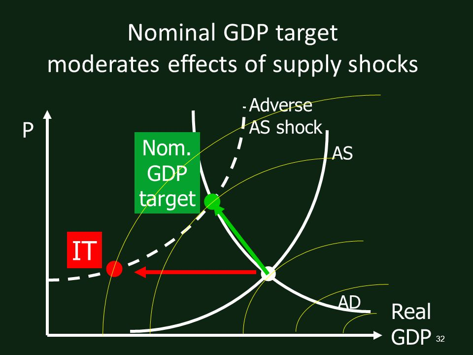 32 Nominal GDP target moderates effects of supply shocks Real GDP P Adverse AS shock AS AD Nom.