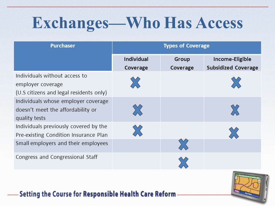 Exchanges—Who Has Access PurchaserTypes of Coverage Individual Coverage Group Coverage Income-Eligible Subsidized Coverage Individuals without access