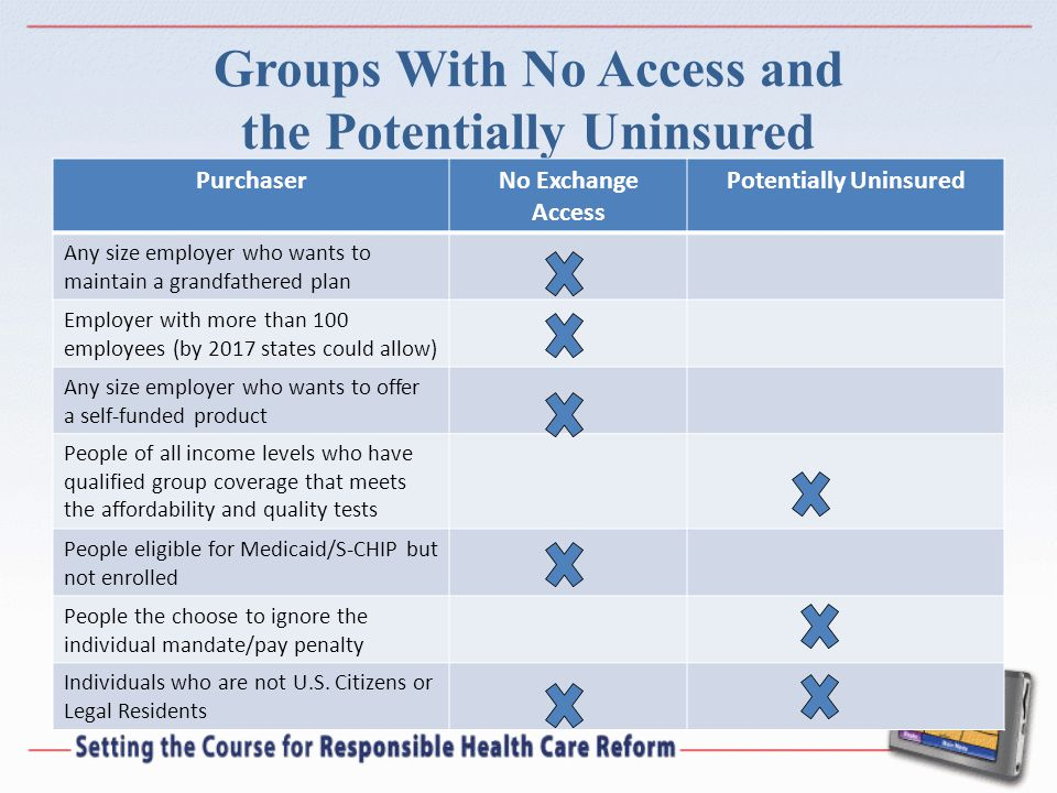 Groups With No Access and the Potentially Uninsured PurchaserNo Exchange Access Potentially Uninsured Any size employer who wants to maintain a grandfathered plan Employer with more than 100 employees (by 2017 states could allow) Any size employer who wants to offer a self-funded product People of all income levels who have qualified group coverage that meets the affordability and quality tests People eligible for Medicaid/S-CHIP but not enrolled People the choose to ignore the individual mandate/pay penalty Individuals who are not U.S.