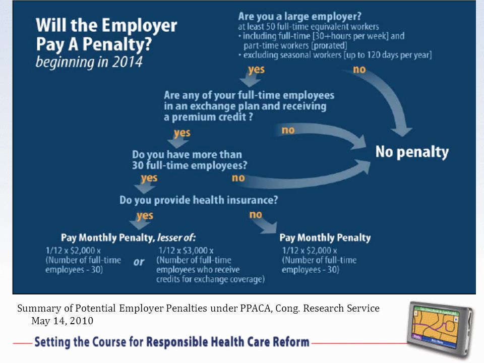 Summary of Potential Employer Penalties under PPACA, Cong. Research Service May 14, 2010
