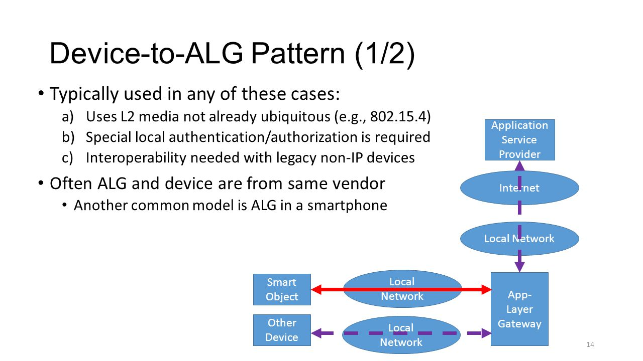 14 Device-to-ALG Pattern (1/2) Typically used in any of these cases: a)Uses L2 media not already ubiquitous (e.g., 802.15.4) b)Special local authentic